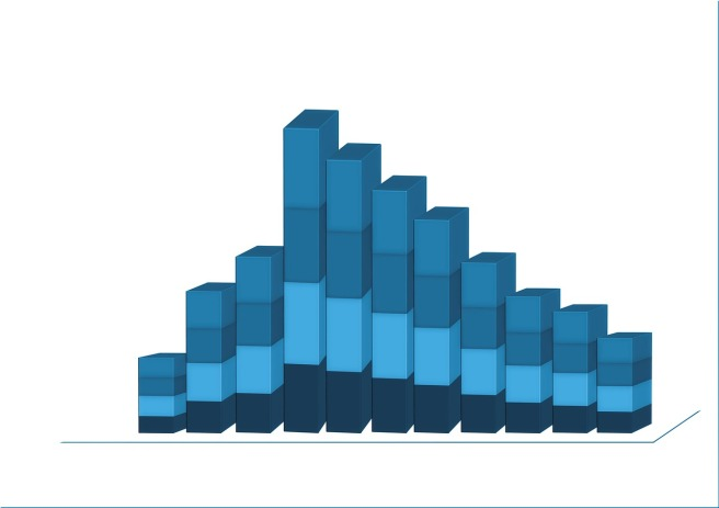 A boring blue bar chart